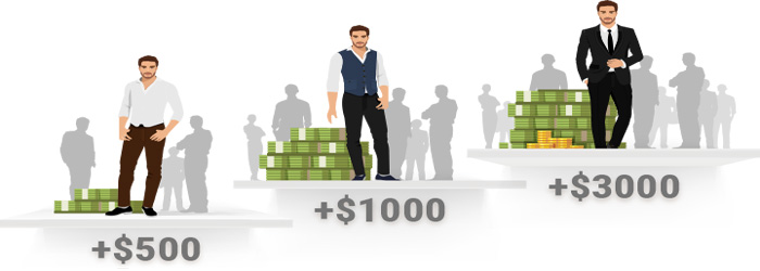 Receive Extra income $3000 Monthly on FBS Partner Bonus